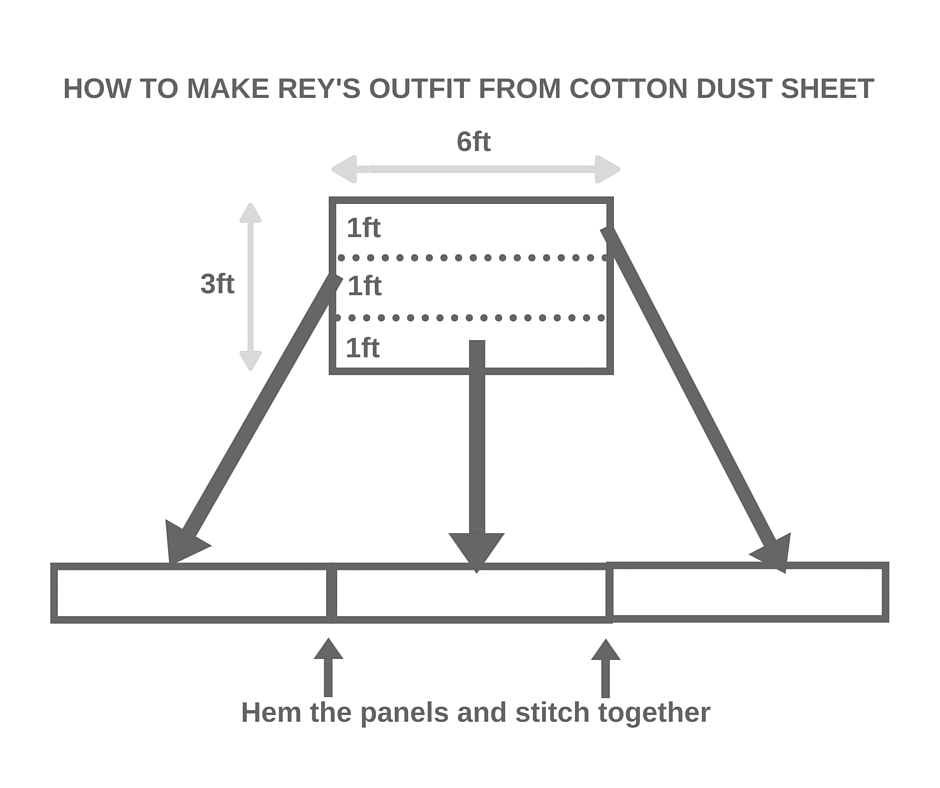 Diagram showing how to mark the sections of the cotton dust sheet, cut them and stitch them together in one long panel to make Rey's long scarf-like swathes of cloth for her outfit