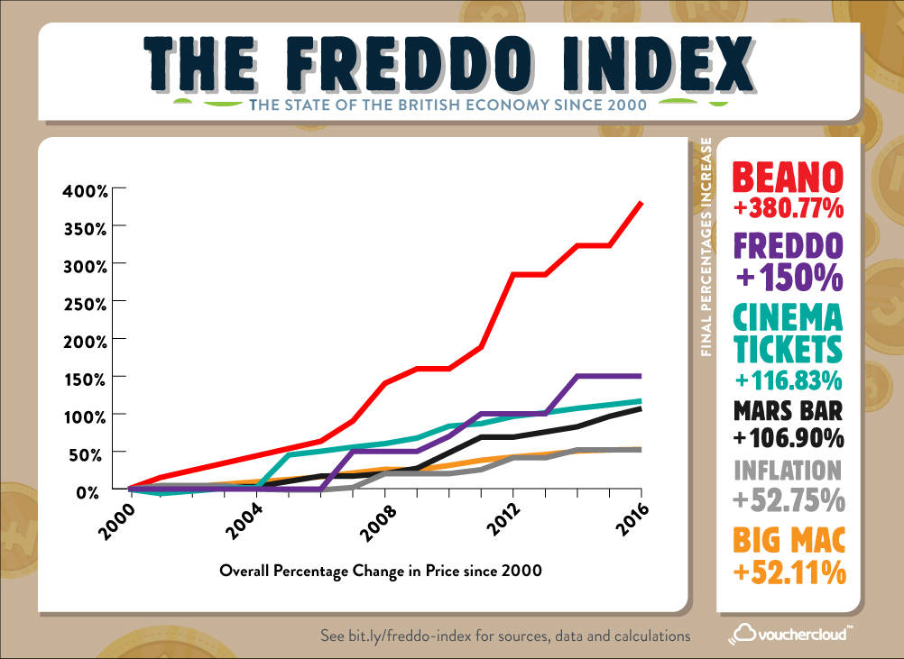 Graph showing the Freddo Index and how Mars Bars, Freddo Bars, Cinema Tickers and the Beano have risen much more than inflation since 2000