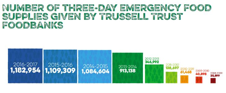 Image from The Trussell Trust website
